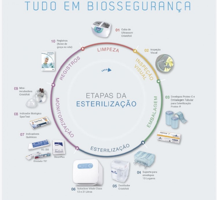 Infográfico do produto Indicador Químico Integrador Steam Plus - Classe 5
